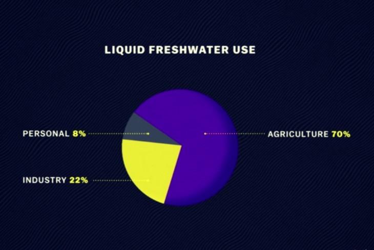 Cum este utilizată apa dulce lichidă pe Terra – Sursa Banca Mondială – 2013