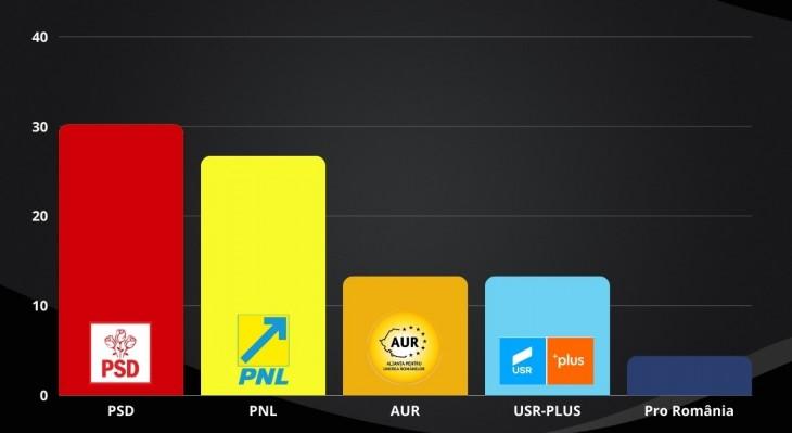 Sondaj INSCOP: USR-Plus s-a prăbușit în intenția de vot. AUR urcă pe locul trei. PSD în creștere
