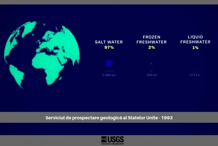 Cantitatea de apă dulce lichidă pe Terra – Sursa USGS