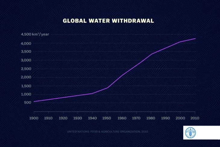 onsumul de apă la nivel mondial 1900 – 2010 – Sursa UN Food & Agriculture Organization – 2010