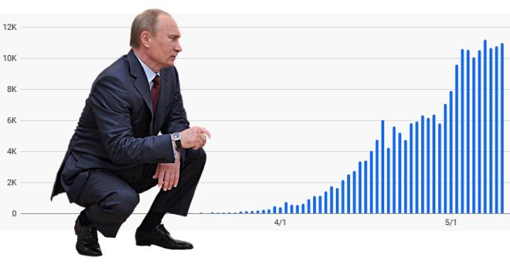 Rusia ascunde rata reală a deceselor provocate de Covid-19 și se pregătește de relaxare