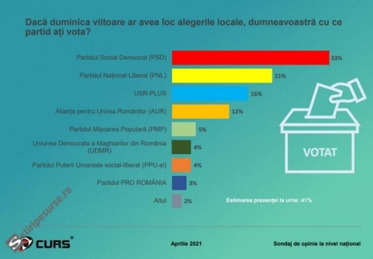 Incompetența PNL, pedepsită de electorat, conform celor mai recente sondaje