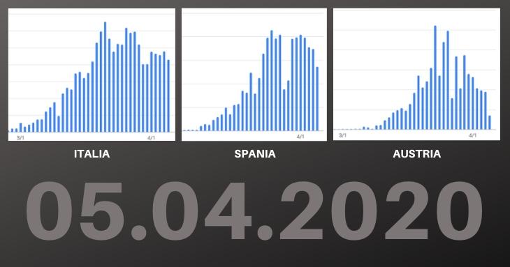 Europa își revine! Pandemia de Covid-19 încetinește în Spania, Italia, Austria, Belgia și Germania